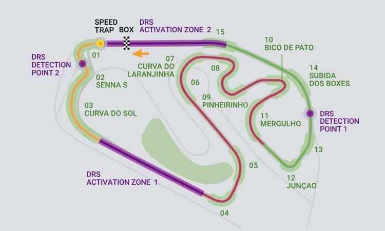 Formula 1 Brazilias